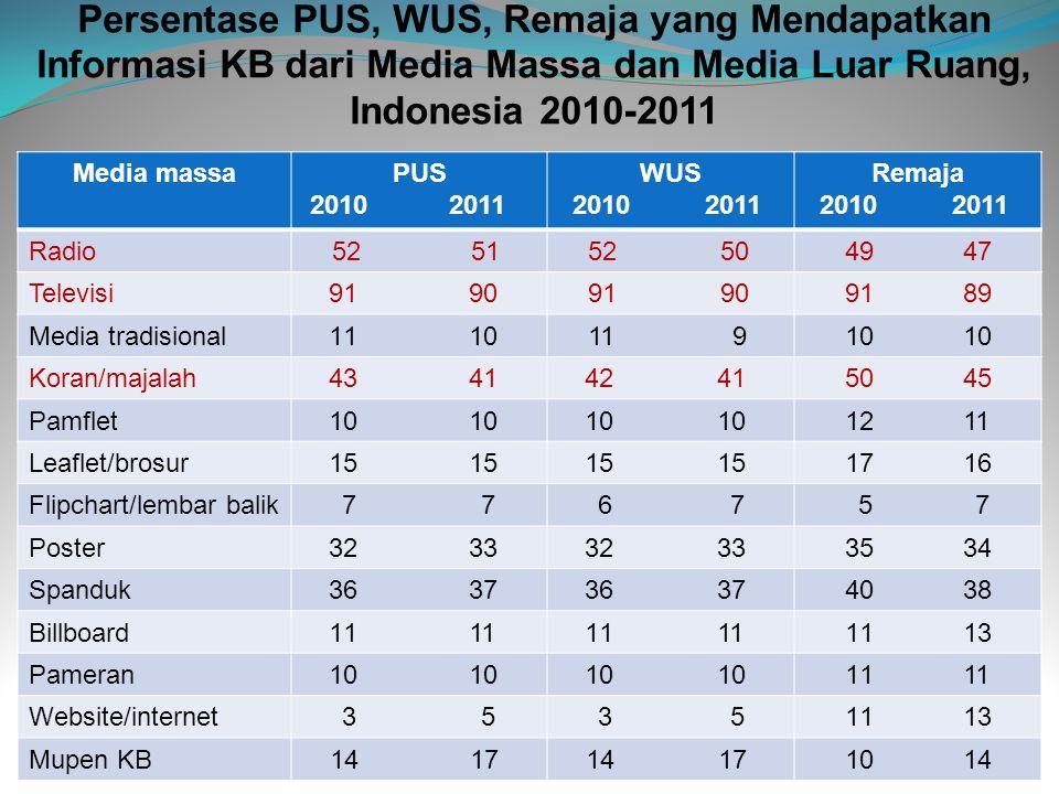 Persentase PUS, WUS, Remaja yang Mendapatkan Informasi KB dari Media Massa dan Media Luar Ruang, Indonesia 2010-2011 Media massaPUS 2010 2011 WUS 2010