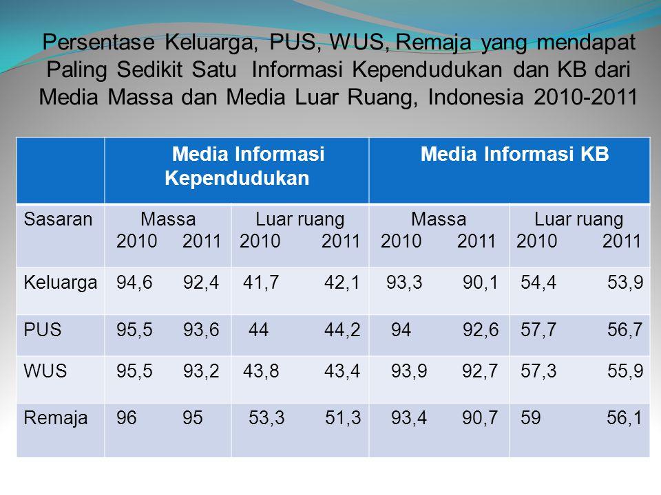 Persentase Keluarga, PUS, WUS, Remaja yang mendapat Paling Sedikit Satu Informasi Kependudukan dan KB dari Media Massa dan Media Luar Ruang, Indonesia
