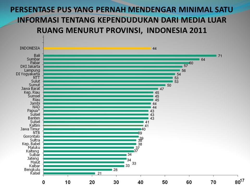 PERSENTASE PUS YANG PERNAH MENDENGAR MINIMAL SATU INFORMASI TENTANG KEPENDUDUKAN DARI MEDIA LUAR RUANG MENURUT PROVINSI, INDONESIA 2011 17