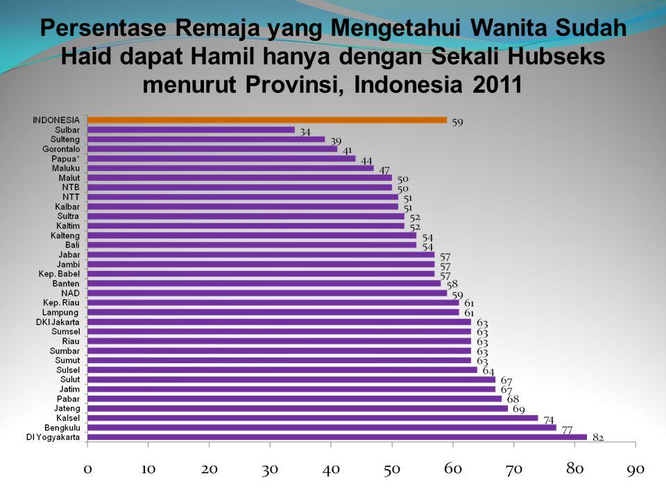 Persentase Remaja yang Mengetahui Wanita Sudah Haid dapat Hamil hanya dengan Sekali Hubseks menurut Provinsi, Indonesia 2011