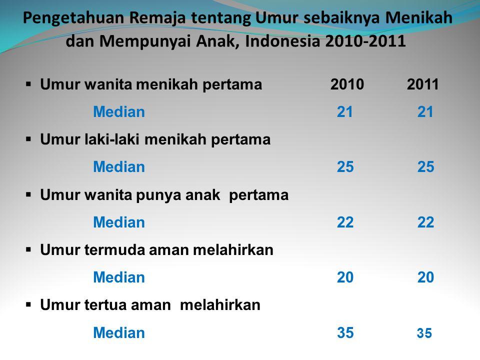 Pengetahuan Remaja tentang Umur sebaiknya Menikah dan Mempunyai Anak, Indonesia 2010-2011  Umur wanita menikah pertama 2010 2011 Median 21 21  Umur