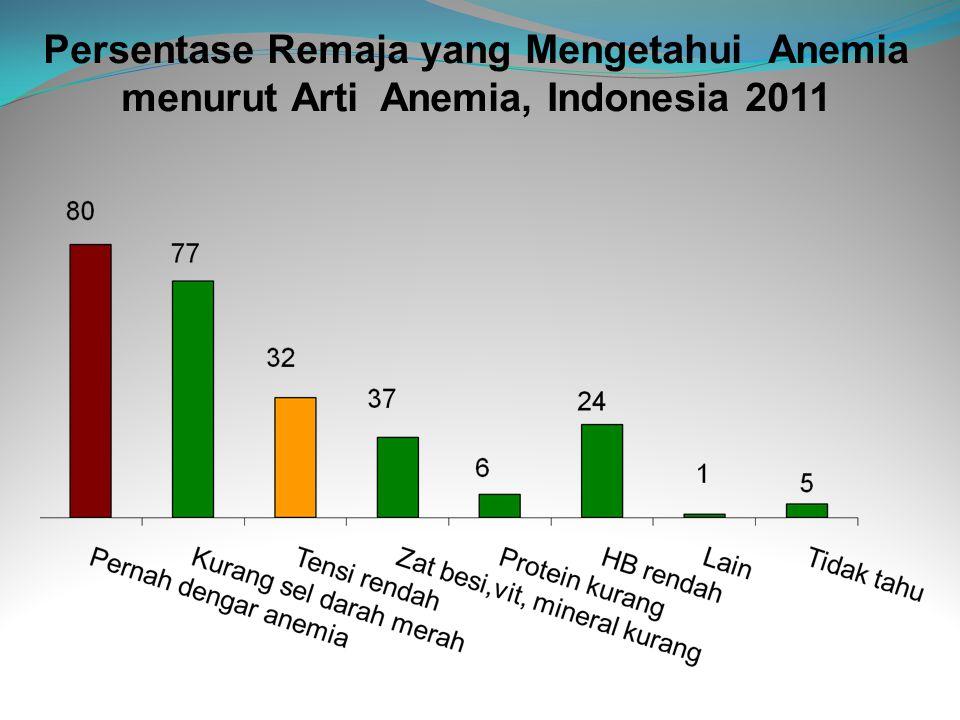 Persentase Remaja yang Mengetahui Anemia menurut Arti Anemia, Indonesia 2011
