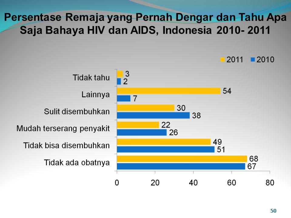 Persentase Remaja yang Pernah Dengar dan Tahu Apa Saja Bahaya HIV dan AIDS, Indonesia 2010- 2011 50
