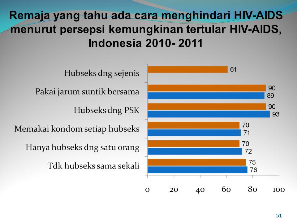 Remaja yang tahu ada cara menghindari HIV-AIDS menurut persepsi kemungkinan tertular HIV-AIDS, Indonesia 2010- 2011 51