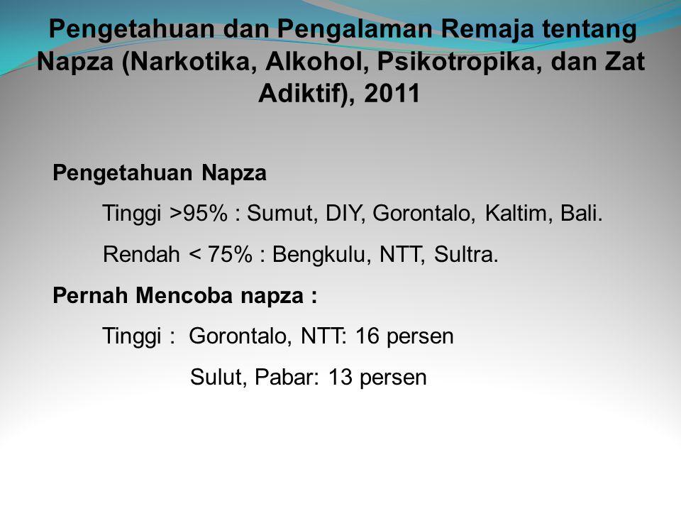 Pengetahuan dan Pengalaman Remaja tentang Napza (Narkotika, Alkohol, Psikotropika, dan Zat Adiktif), 2011 Pengetahuan Napza Tinggi >95% : Sumut, DIY,