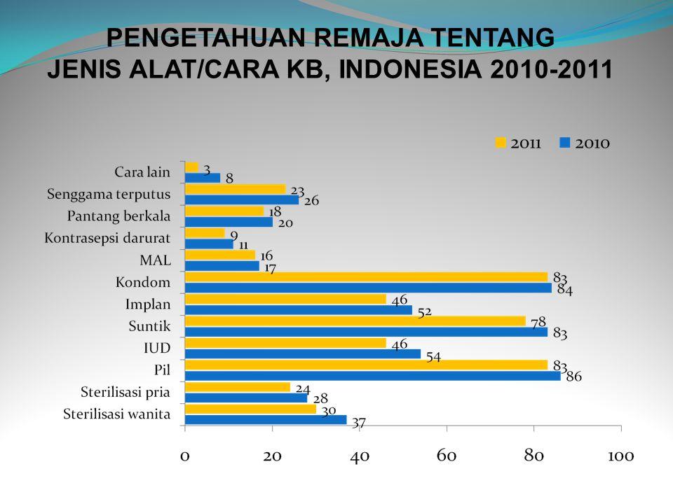 PENGETAHUAN REMAJA TENTANG JENIS ALAT/CARA KB, INDONESIA 2010-2011