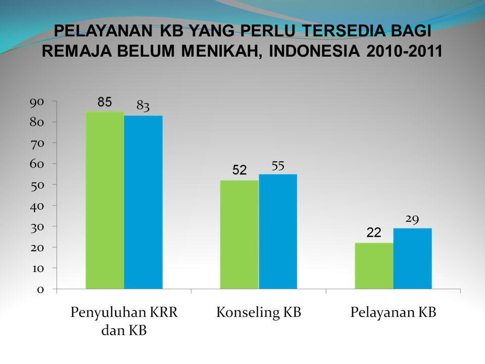 PELAYANAN KB YANG PERLU TERSEDIA BAGI REMAJA BELUM MENIKAH, INDONESIA 2010-2011