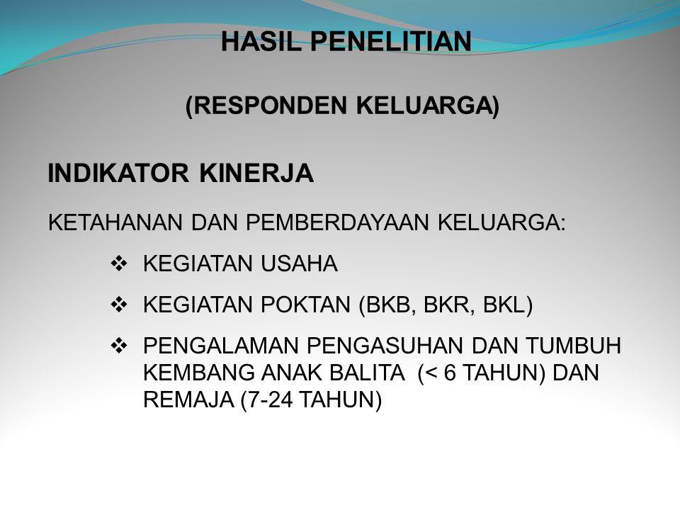 PERSENTASE KELUARGA DALAM KELOMPOK UPPKS, INDONESIA 2011 N kel. = 39.641