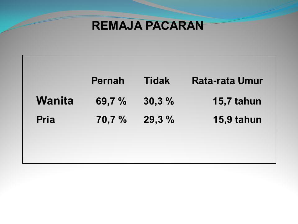 REMAJA PACARAN Pernah Tidak Rata-rata Umur Wanita 69,7 % 30,3 % 15,7 tahun Pria 70,7 % 29,3 % 15,9 tahun