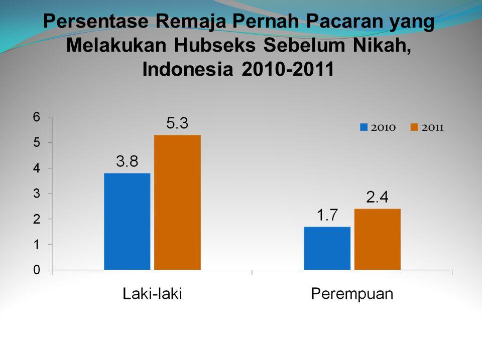 Persentase Remaja Pernah Pacaran yang Melakukan Hubseks Sebelum Nikah, Indonesia 2010-2011