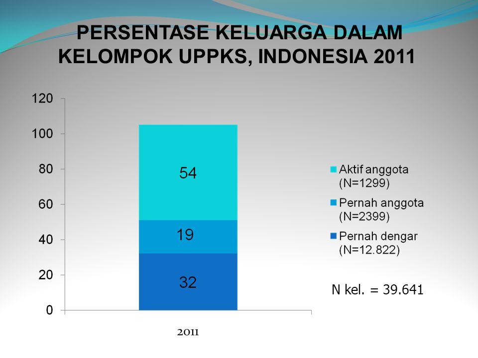 PERSENTASE PUS YANG PERNAH MENDENGAR MINIMAL SATU INFORMASI TENTANG KB DARI MEDIA LUAR RUANG MENURUT PROVINSI, INDONESIA 2011 17