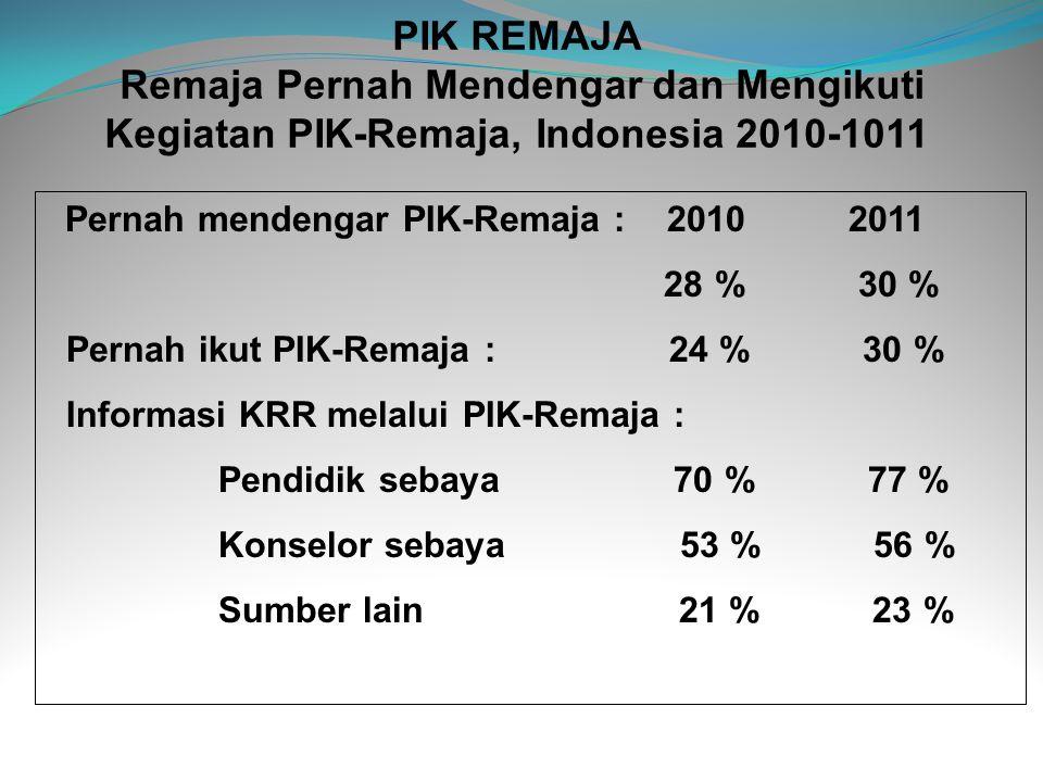 PIK REMAJA Remaja Pernah Mendengar dan Mengikuti Kegiatan PIK-Remaja, Indonesia 2010-1011 Pernah mendengar PIK-Remaja : 2010 2011 28 % 30 % Pernah iku