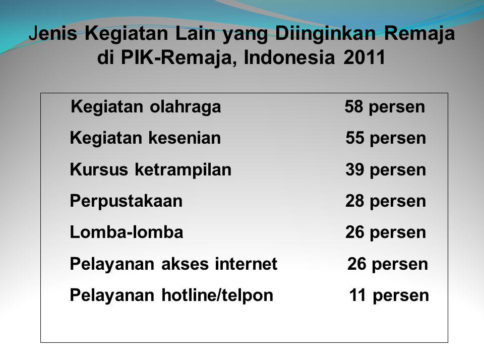 Jenis Kegiatan Lain yang Diinginkan Remaja di PIK-Remaja, Indonesia 2011 Kegiatan olahraga 58 persen Kegiatan kesenian 55 persen Kursus ketrampilan 39