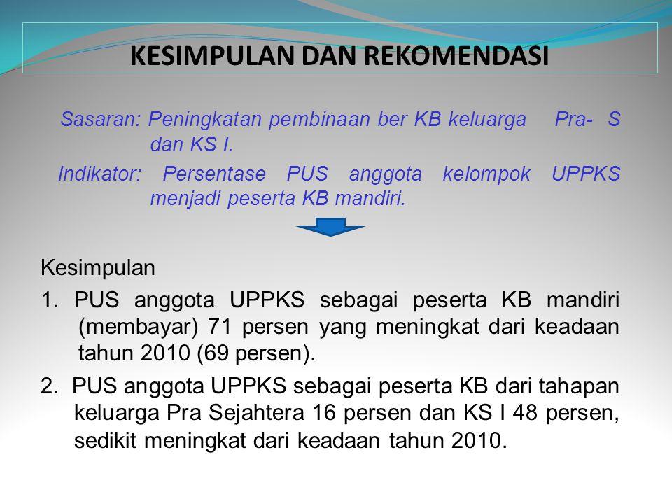 KESIMPULAN DAN REKOMENDASI Sasaran: Peningkatan pembinaan ber KB keluarga Pra- S dan KS I. Indikator: Persentase PUS anggota kelompok UPPKS menjadi pe