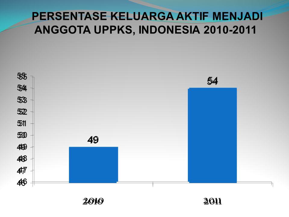 PERSENTASE KELUARGA AKTIF MENJADI ANGGOTA UPPKS, INDONESIA 2010-2011