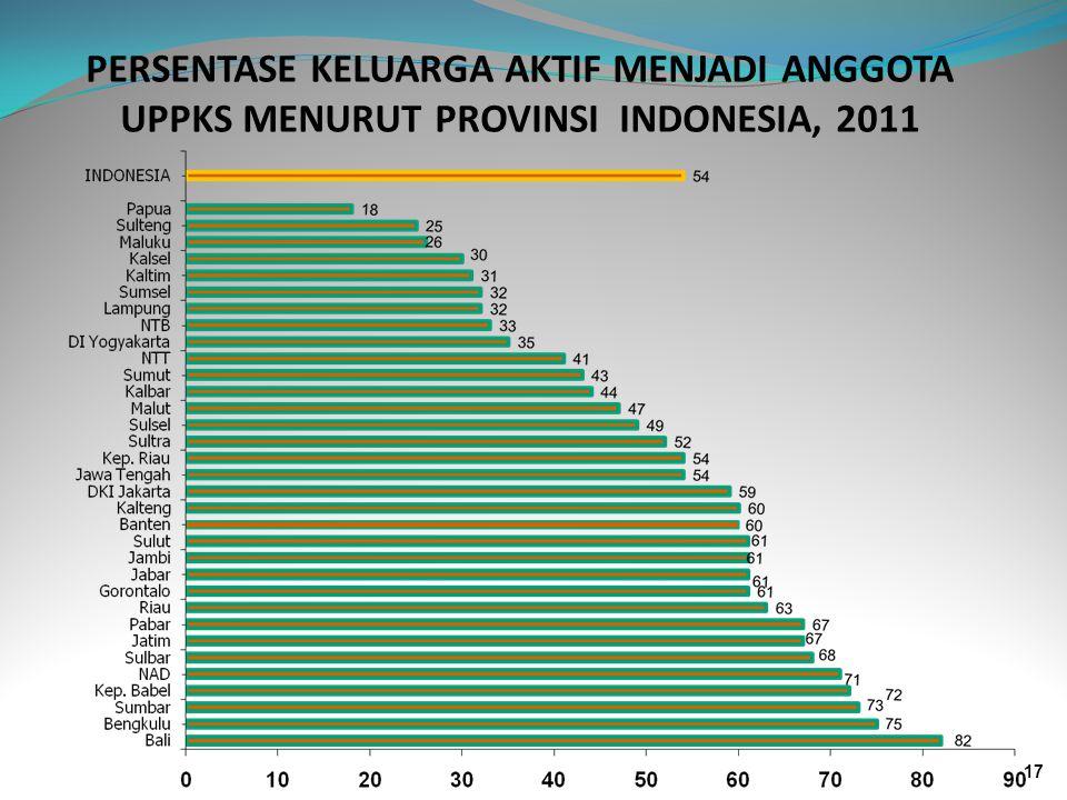 PERSENTASE KELUARGA AKTIF MENJADI ANGGOTA UPPKS MENURUT PROVINSI INDONESIA, 2011 17
