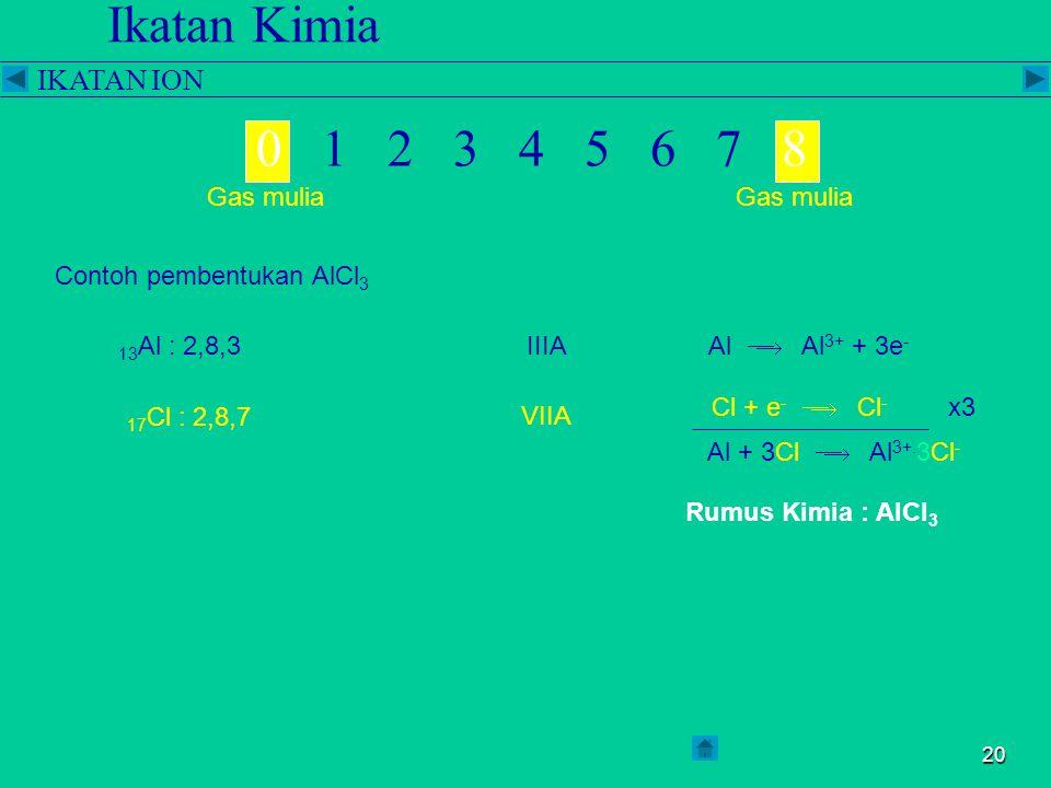 19 Ikatan Kimia IKATAN ION 0 1 2 3 4 5 6 7 8 Gas mulia Contoh pembentukan NaCl 11 Na : 2,8,1IA 17 Cl : 2,8,7 VIIA Na  Na + + e - Cl + e -  Cl - Na + Cl  Na + Cl - Rumus Kimia : NaCl