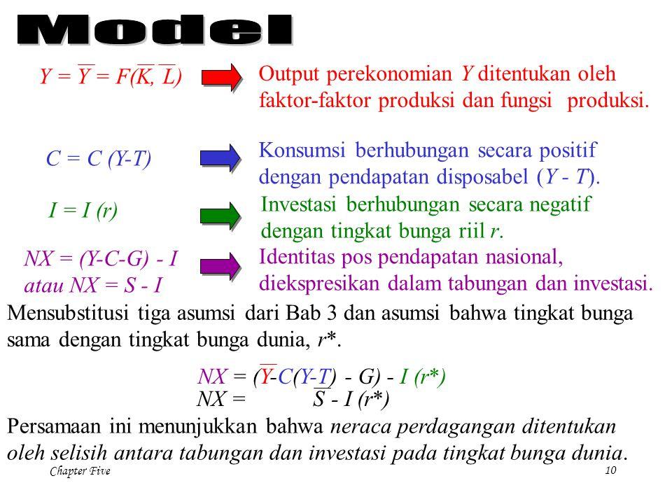 Chapter Five 10 C = C (Y-T) I = I (r) Y = Y = F(K, L) NX = (Y-C-G) - I atau NX = S - I Output perekonomian Y ditentukan oleh faktor-faktor produksi da