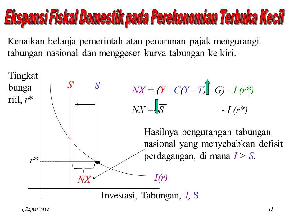 Chapter Five 13 S I(r) Investasi, Tabungan, I, S Tingkat bunga riil, r* r*r* S'S' Kenaikan belanja pemerintah atau penurunan pajak mengurangi tabungan