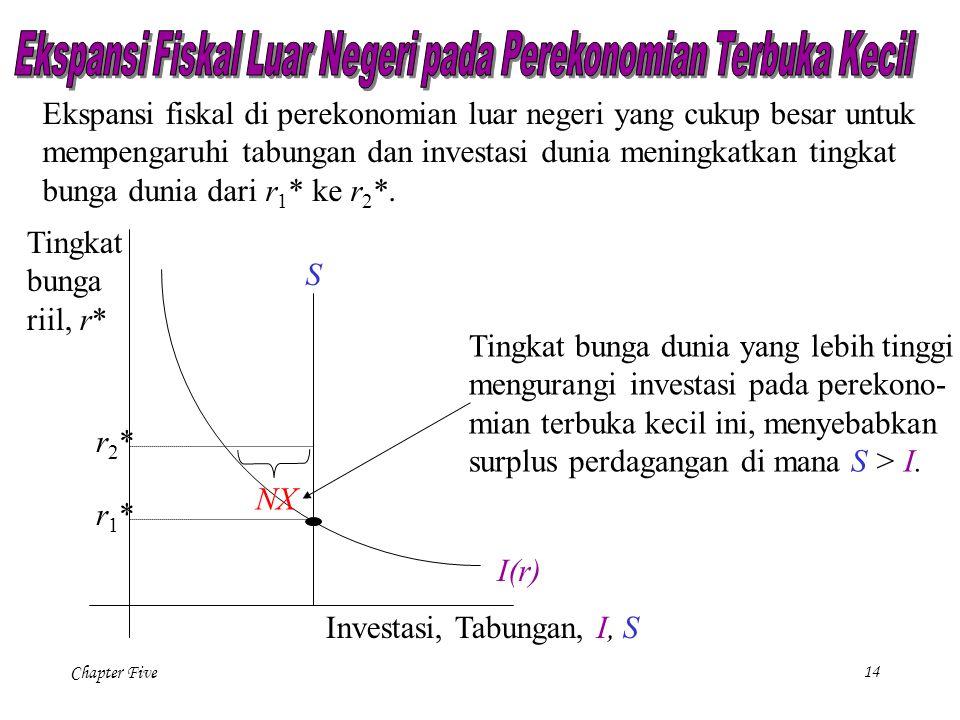 Chapter Five 14 S I(r) Investasi, Tabungan, I, S Tingkat bunga riil, r* r1*r1* Ekspansi fiskal di perekonomian luar negeri yang cukup besar untuk memp