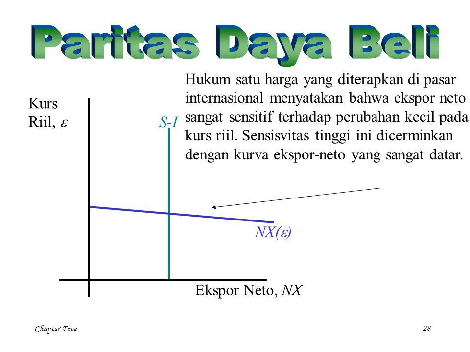 Chapter Five 28 NX(  ) Ekspor Neto, NX Kurs Riil,  Hukum satu harga yang diterapkan di pasar internasional menyatakan bahwa ekspor neto sangat sensi