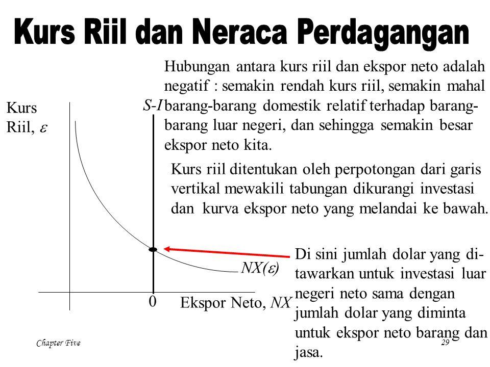 Chapter Five 29 NX(  ) Ekspor Neto, NX Kurs Riil,  0 Kurs riil ditentukan oleh perpotongan dari garis vertikal mewakili tabungan dikurangi investasi