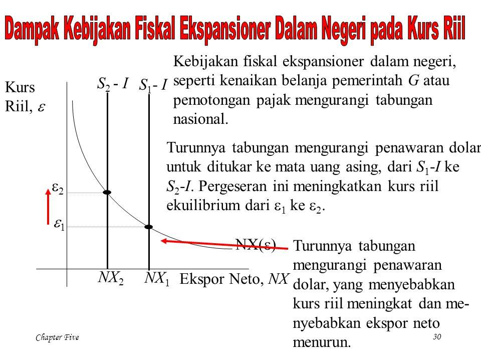 Chapter Five 30 NX(  ) Ekspor Neto, NX Kurs Riil,  NX 1 Turunnya tabungan mengurangi penawaran dolar untuk ditukar ke mata uang asing, dari S 1 -I ke S 2 -I.