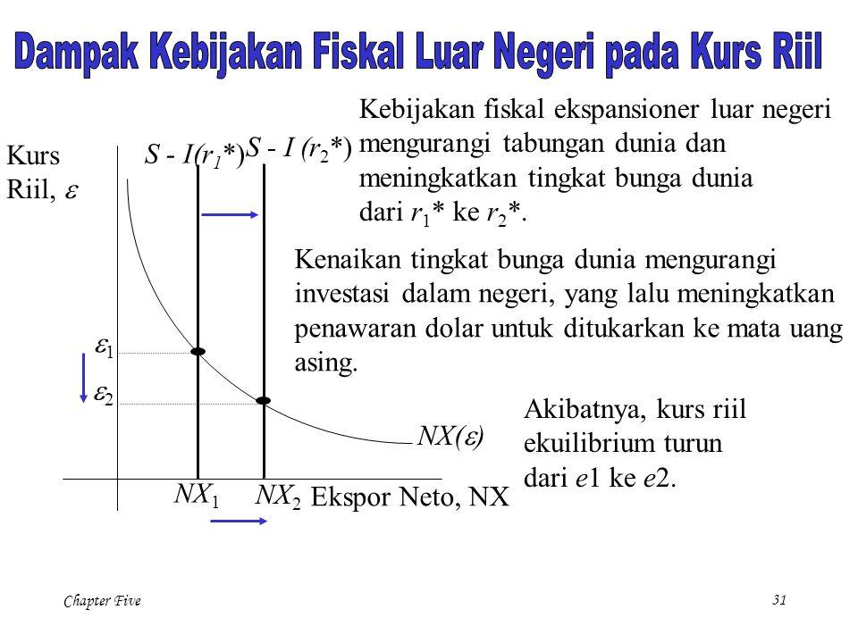Chapter Five 31 NX(  ) Ekspor Neto, NX Kurs Riil,  NX 2 Kenaikan tingkat bunga dunia mengurangi investasi dalam negeri, yang lalu meningkatkan penaw