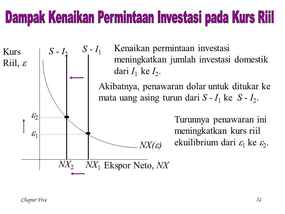 Chapter Five 32 NX(  ) Ekspor Neto, NX Kurs Riil,  NX 1 Akibatnya, penawaran dolar untuk ditukar ke mata uang asing turun dari S - I 1 ke S - I 2. S