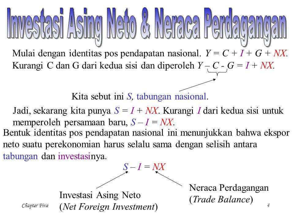 Chapter Five 5 Y = C + I + G + NX Setelah beberapa manipulasi, identitas pos pendapatan nasional dapat ditulis ulang sebagai : NX = Y - (C + I + G) Ekspor Neto Output Persamaan ini menunjukkan bahwa dalam perekonomian terbuka, pengeluaran domestik tidak perlu sama dengan output barang dan jasa.