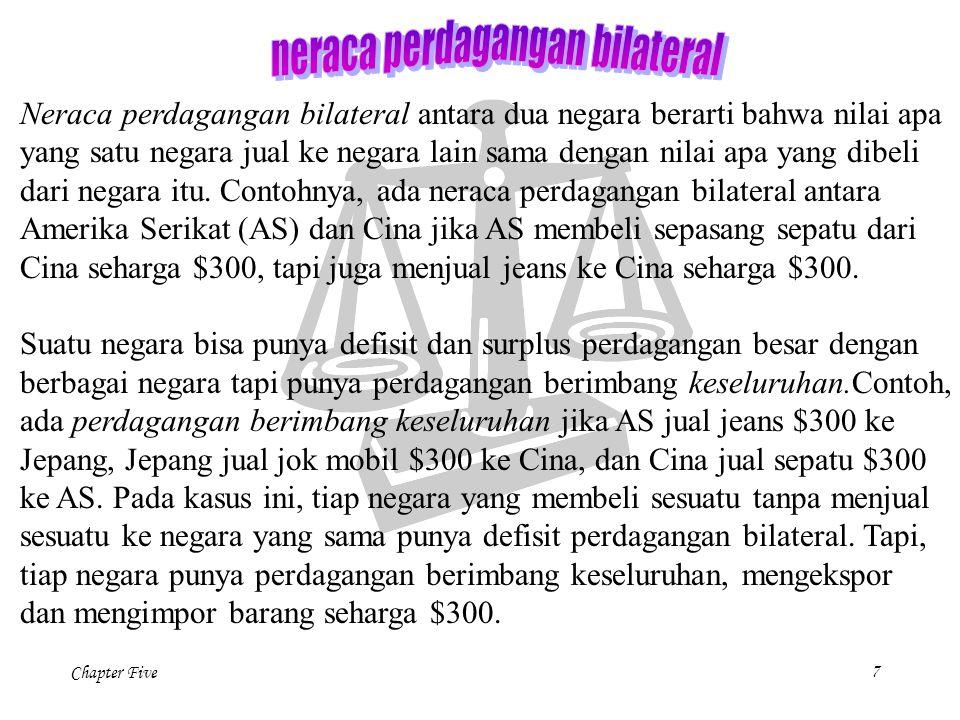 Chapter Five 28 NX(  ) Ekspor Neto, NX Kurs Riil,  Hukum satu harga yang diterapkan di pasar internasional menyatakan bahwa ekspor neto sangat sensitif terhadap perubahan kecil pada kurs riil.