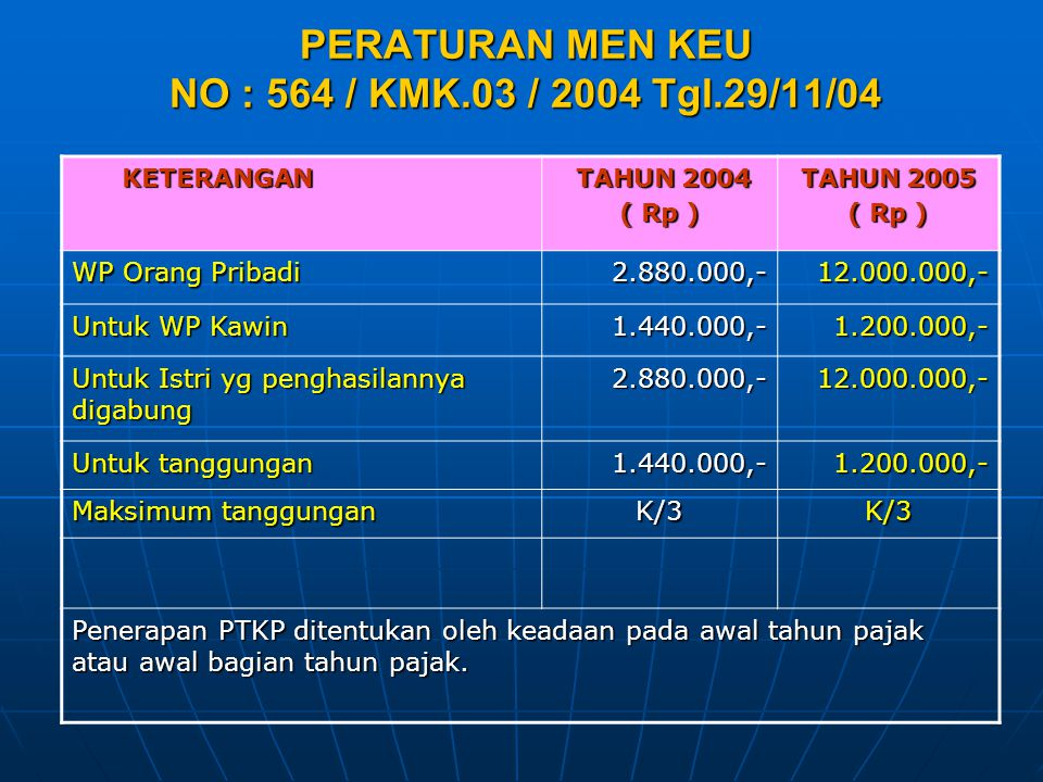 PERATURAN MEN KEU NO : 564 / KMK.03 / 2004 Tgl.29/11/04 KETERANGAN KETERANGAN TAHUN 2004 TAHUN 2004 ( Rp ) TAHUN 2005 ( Rp ) WP Orang Pribadi 2.880.00