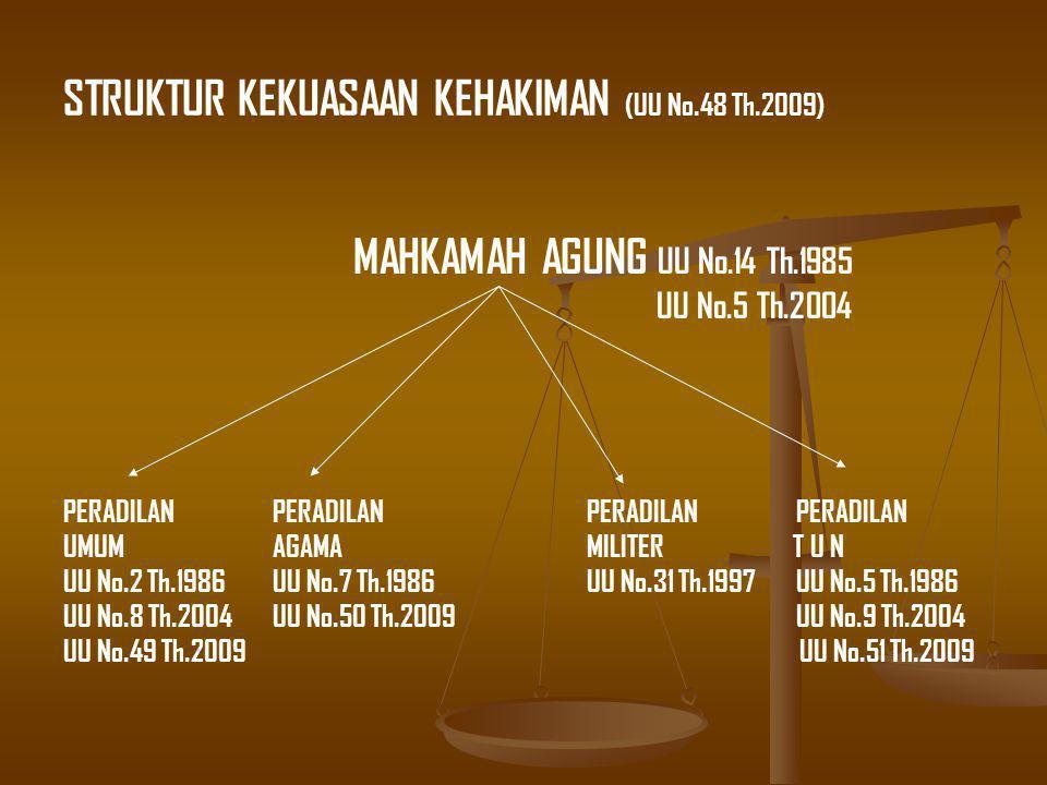 STRUKTUR KEKUASAAN KEHAKIMAN (UU No.48 Th.2009) MAHKAMAH AGUNG UU No.14 Th.1985 UU No.5 Th.2004 PERADILAN PERADILAN PERADILANPERADILAN UMUMAGAMAMILITER T U N UU No.2 Th.1986UU No.7 Th.1986UU No.31 Th.1997UU No.5 Th.1986 UU No.8 Th.2004UU No.50 Th.2009UU No.9 Th.2004 UU No.49 Th.2009 UU No.51 Th.2009