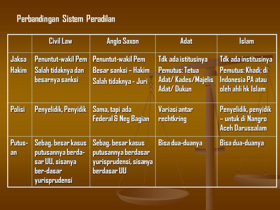 Perbandingan Sistem Peradilan Civil Law Anglo Saxon AdatIslam JaksaHakim Penuntut-wakil Pem Salah tidaknya dan besarnya sanksi Penuntut-wakil Pem Besar sanksi – Hakim Salah tidaknya - Juri Tdk ada istitusinya Pemutus: Tetua Adat/ Kades/Majelis Adat/ Dukun Tdk ada institusinya Pemutus: Khadi; di Indonesia PA atau oleh ahli hk Islam Polisi Penyelidik, Penyidik Sama, tapi ada Federal & Neg Bagian Variasi antar rechtkring Penyelidik, penyidik – untuk di Nangro Aceh Darussalam Putus- an Sebag.