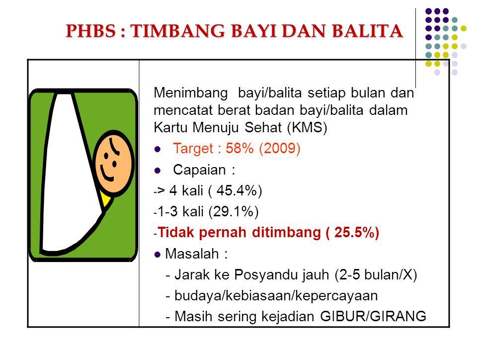 Menimbang bayi/balita setiap bulan dan mencatat berat badan bayi/balita dalam Kartu Menuju Sehat (KMS) Target : 58% (2009) Capaian : - > 4 kali ( 45.4