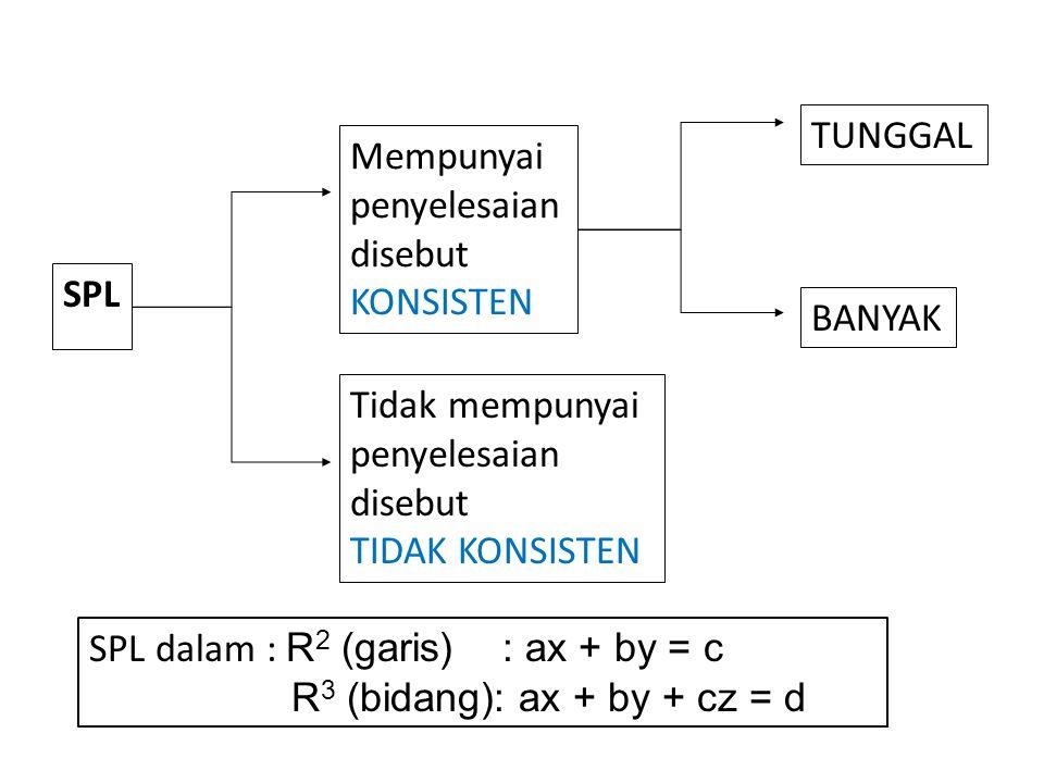 SPL Tidak mempunyai penyelesaian disebut TIDAK KONSISTEN Mempunyai penyelesaian disebut KONSISTEN TUNGGAL BANYAK SPL dalam : R 2 (garis) : ax + by = c