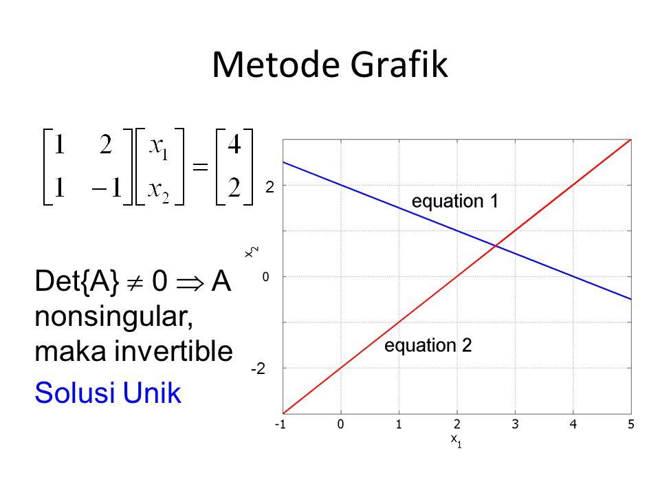 Metode Grafik 2 -2 Det{A}  0  A nonsingular, maka invertible Solusi Unik