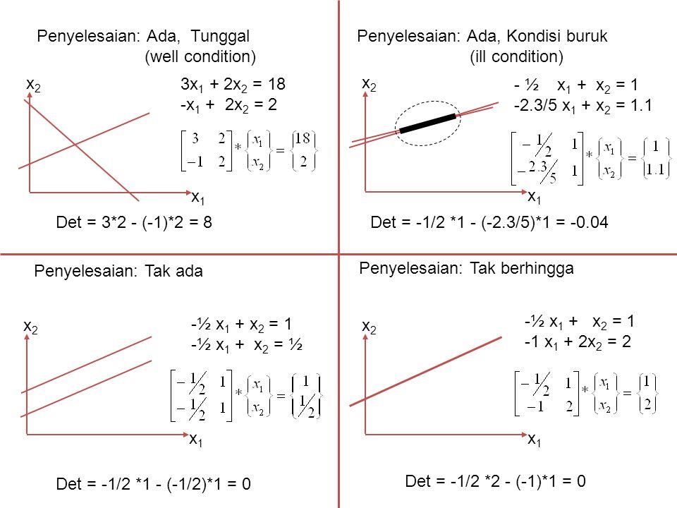 Banyaknya variabel bebas = n – r = 4 – 2 = 2 Variabel bebasnya (yg tidak memuat unsur kunci) adalah : x 2 dan x 4 Persamaan baru menjadi : x 1 – x 2 + 2x 3 – 3x 4 = - 2 – x 3 – 2x 4 = - 1 Misalkan x 2 = α, dan x 4 = β dengan α, β bil.