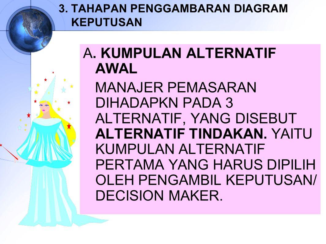 3. TAHAPAN PENGGAMBARAN DIAGRAM KEPUTUSAN A. KUMPULAN ALTERNATIF AWAL MANAJER PEMASARAN DIHADAPKN PADA 3 ALTERNATIF, YANG DISEBUT ALTERNATIF TINDAKAN.