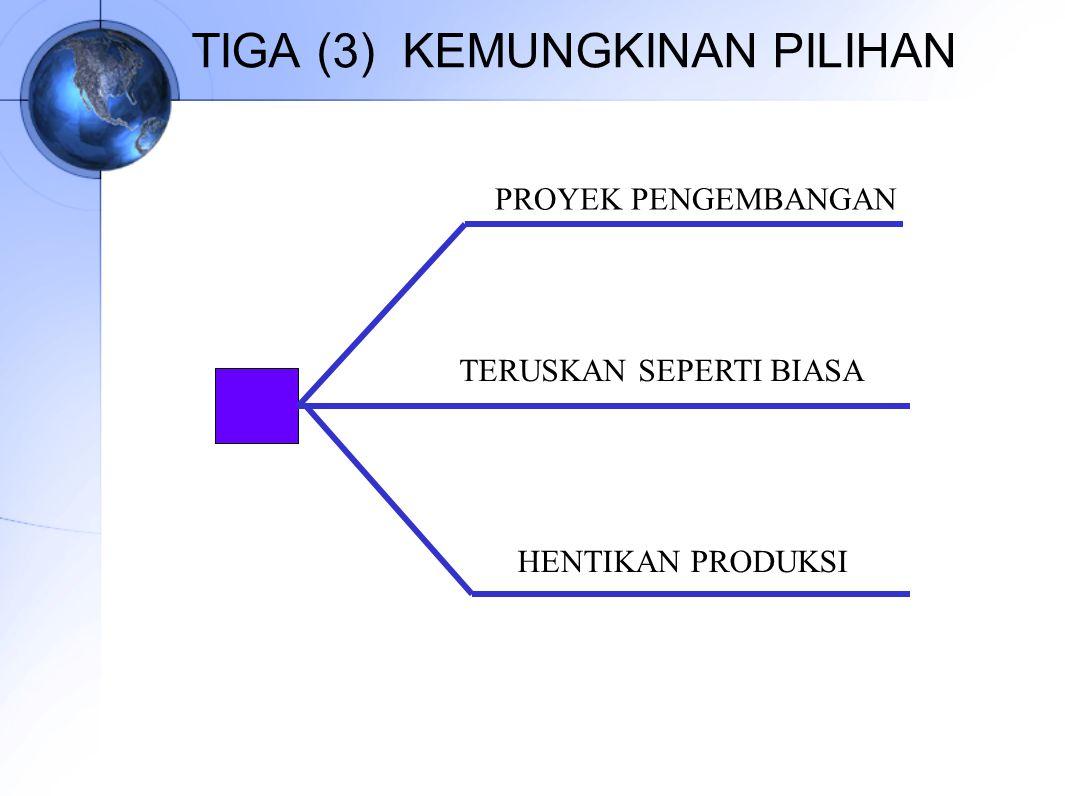 TIGA (3) KEMUNGKINAN PILIHAN PROYEK PENGEMBANGAN TERUSKAN SEPERTI BIASA HENTIKAN PRODUKSI
