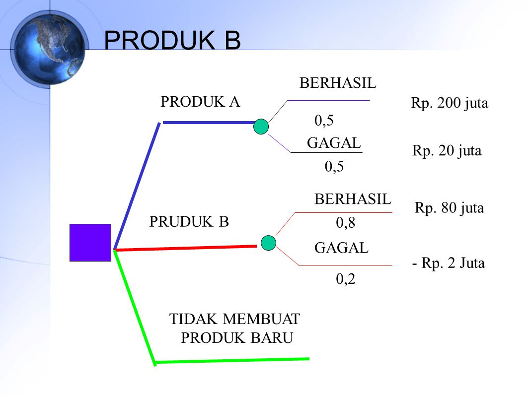 PRODUK B PRODUK A PRUDUK B TIDAK MEMBUAT PRODUK BARU BERHASIL GAGAL 0,5 Rp.