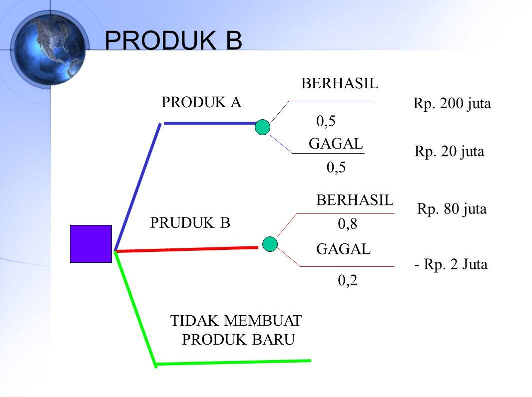 PRODUK B PRODUK A PRUDUK B TIDAK MEMBUAT PRODUK BARU BERHASIL GAGAL 0,5 Rp. 200 juta Rp. 20 juta BERHASIL Rp. 80 juta 0,8 0,2 - Rp. 2 Juta