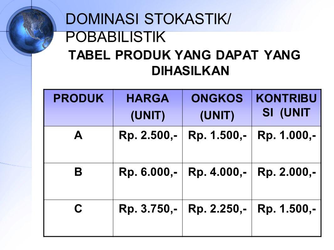 DOMINASI STOKASTIK/ POBABILISTIK TABEL PRODUK YANG DAPAT YANG DIHASILKAN PRODUKHARGA (UNIT) ONGKOS (UNIT) KONTRIBU SI (UNIT ARp. 2.500,-Rp. 1.500,-Rp.