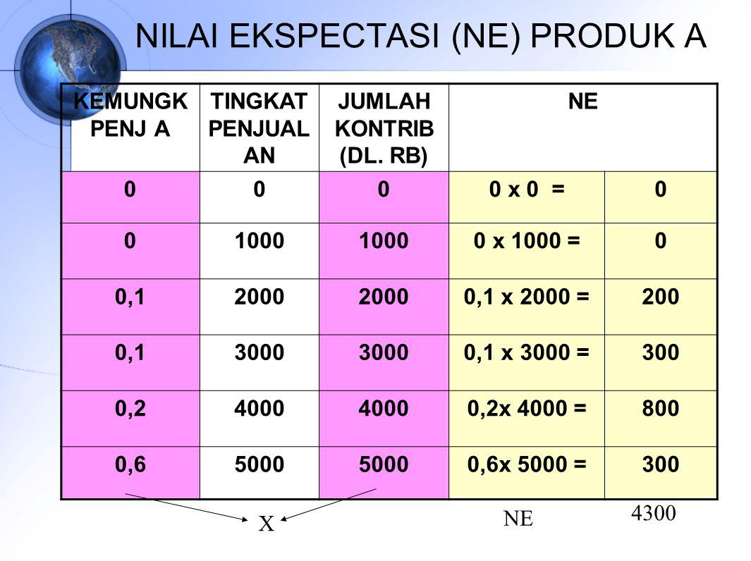 NILAI EKSPECTASI (NE) PRODUK A KEMUNGK PENJ A TINGKAT PENJUAL AN JUMLAH KONTRIB (DL. RB) NE 0000 x 0 =0 01000 0 x 1000 =0 0,12000 0,1 x 2000 =200 0,13