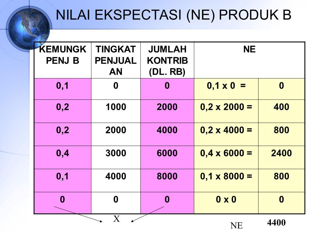 NILAI EKSPECTASI (NE) PRODUK B KEMUNGK PENJ B TINGKAT PENJUAL AN JUMLAH KONTRIB (DL. RB) NE 0,1000,1 x 0 =0 0,2100020000,2 x 2000 =400 0,2200040000,2