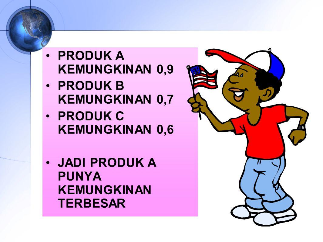 PRODUK A KEMUNGKINAN 0,9 PRODUK B KEMUNGKINAN 0,7 PRODUK C KEMUNGKINAN 0,6 JADI PRODUK A PUNYA KEMUNGKINAN TERBESAR