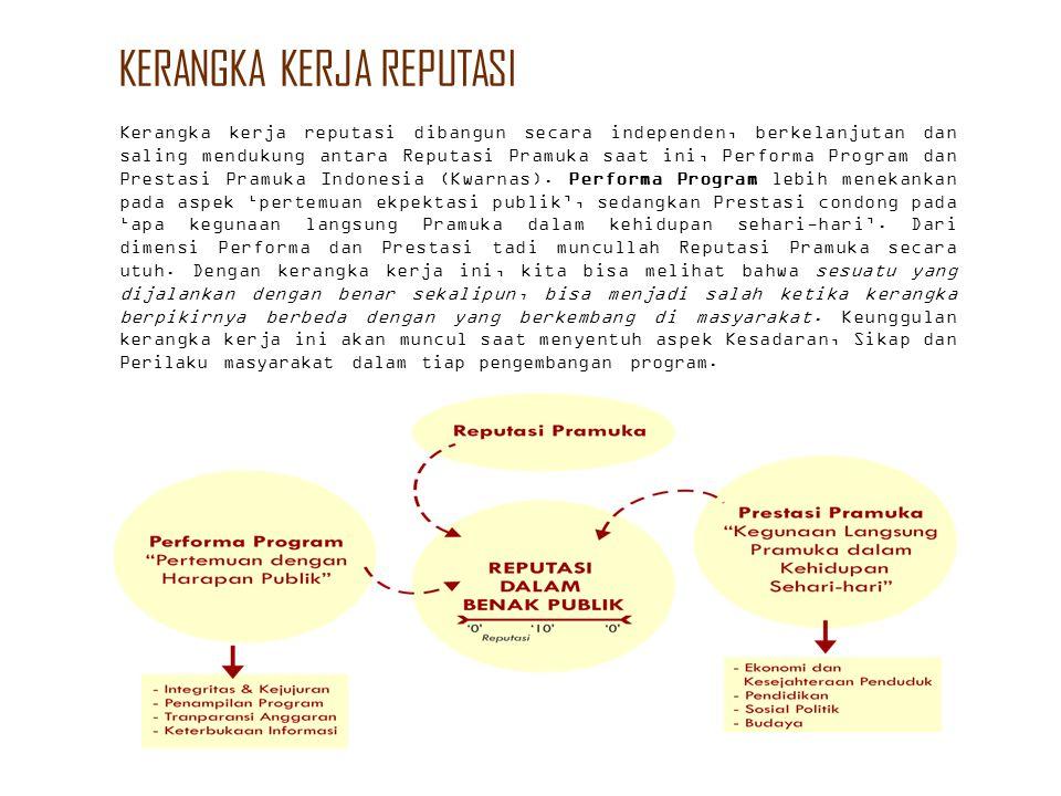 Kerangka kerja reputasi dibangun secara independen, berkelanjutan dan saling mendukung antara Reputasi Pramuka saat ini, Performa Program dan Prestasi