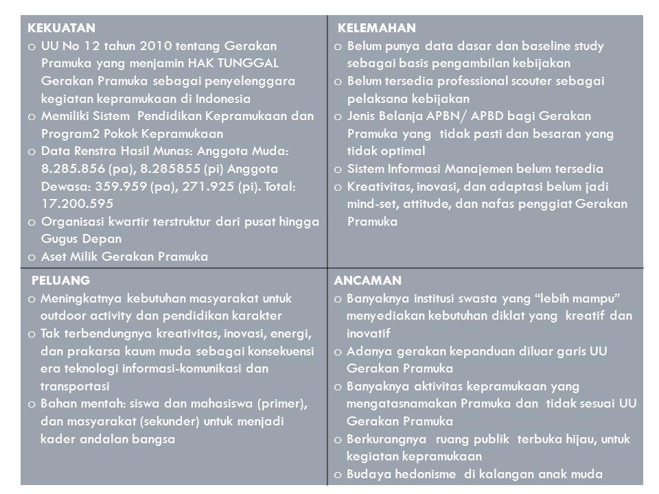 KEKUATAN o UU No 12 tahun 2010 tentang Gerakan Pramuka yang menjamin HAK TUNGGAL Gerakan Pramuka sebagai penyelenggara kegiatan kepramukaan di Indones