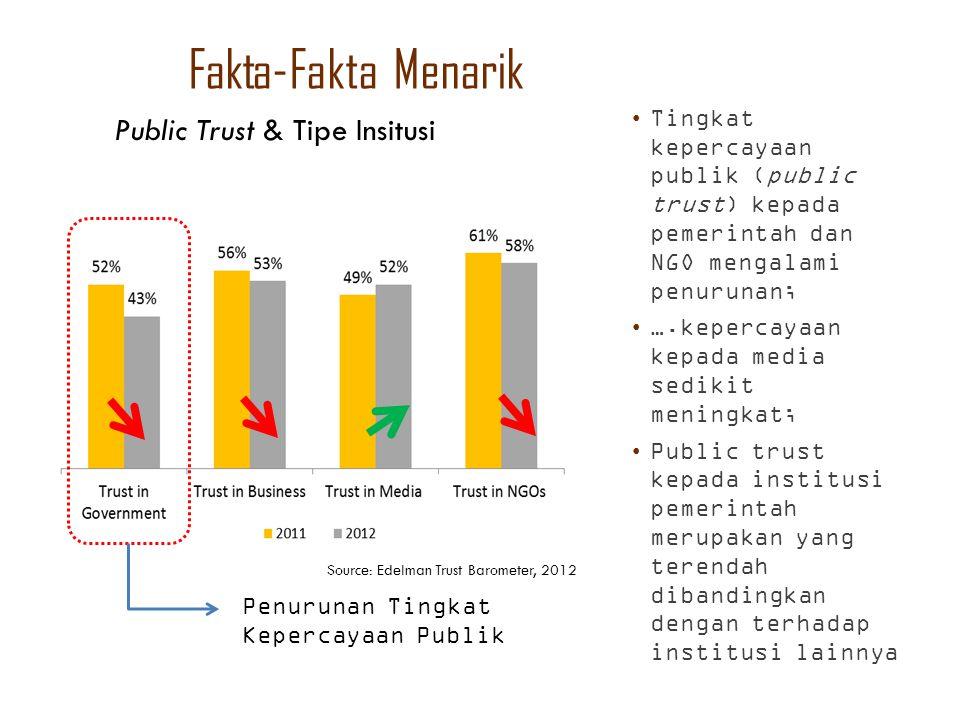 Fakta-Fakta Menarik Source: Edelman Trust Barometer, 2012 Tingkat kepercayaan publik (public trust) kepada pemerintah dan NGO mengalami penurunan; ….k