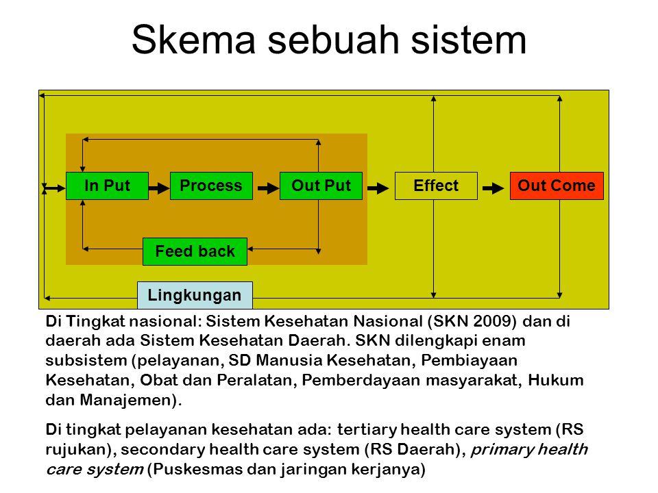 Skema sebuah sistem In PutProcessOut PutEffectOut Come Feed back Lingkungan Di Tingkat nasional: Sistem Kesehatan Nasional (SKN 2009) dan di daerah ad